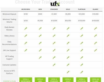 comptes de trading ufx