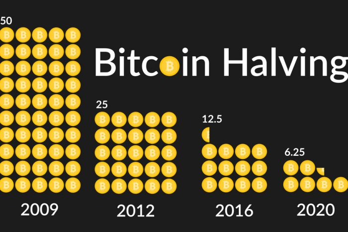Third Bitcoin Halving Takes Place on Monday