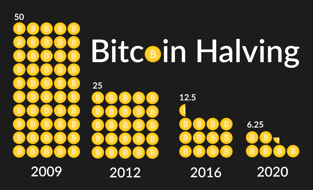Bitcoin Halving Takes Place on Monday