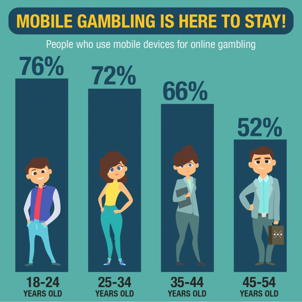 Mobile Online Gambling Is Here to Stay