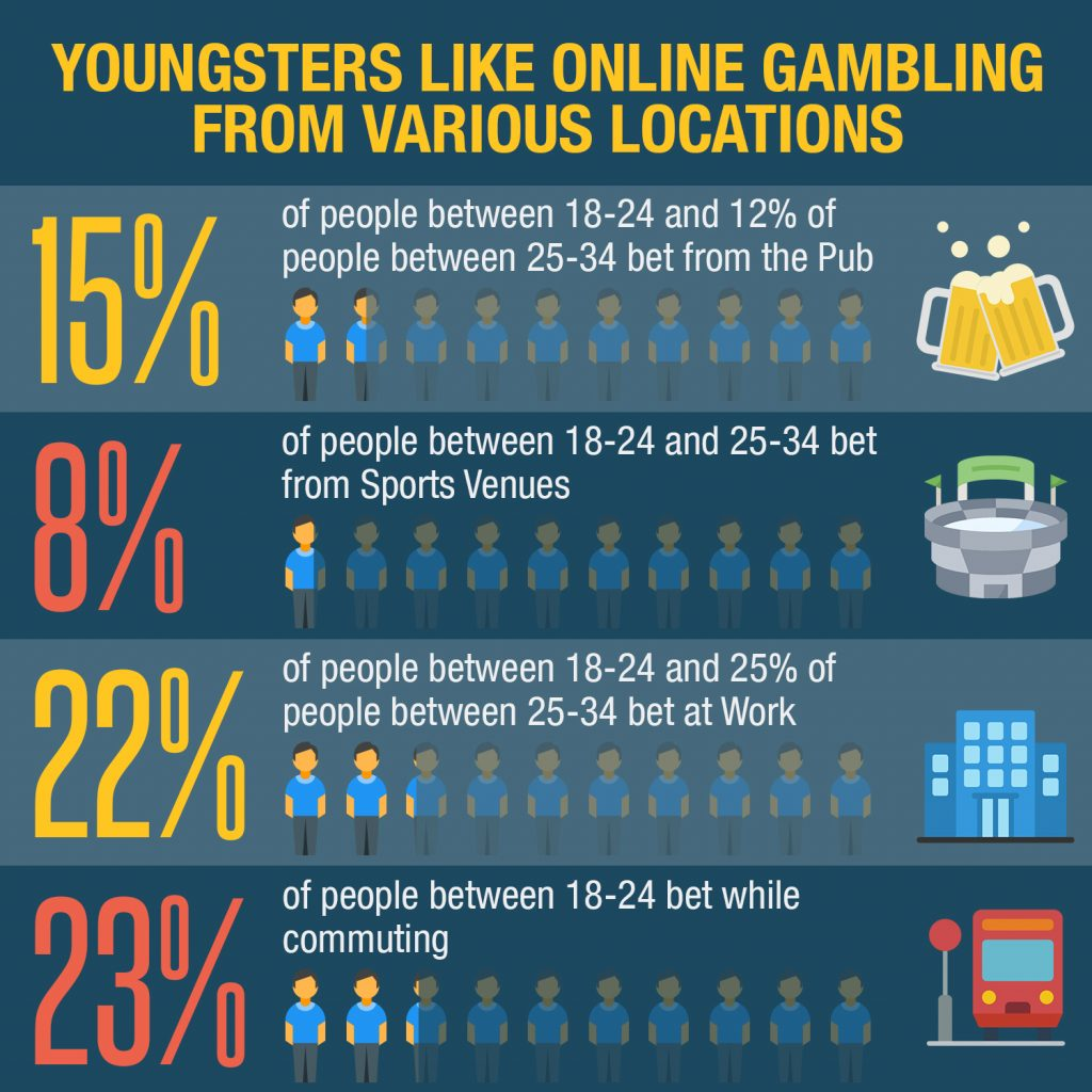 youngsters like online gambling from various locations