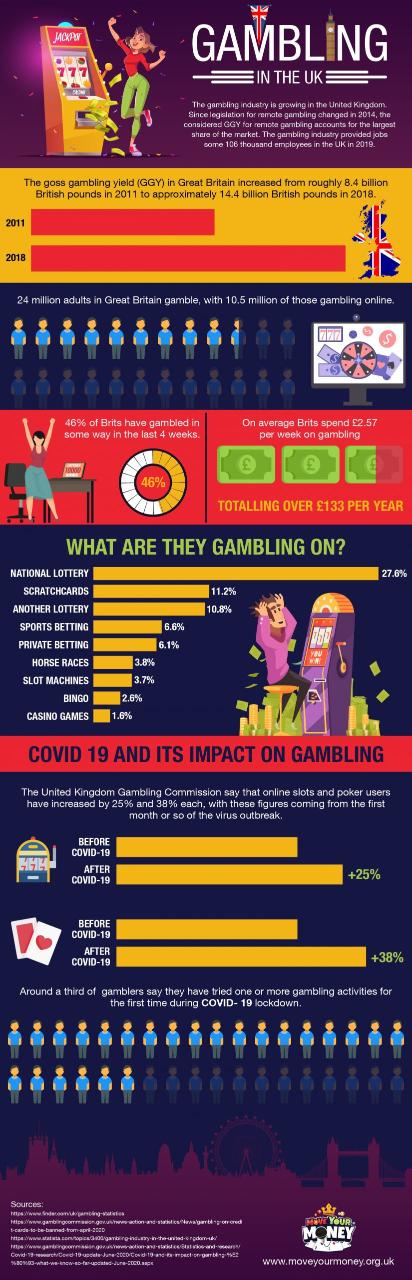 Gambling in the UK infographic