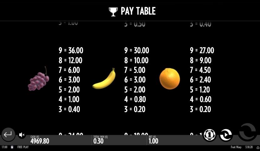 fruit-warp-slot-winning-symbols1